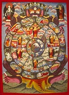 buddhist mural of the wheel of liife